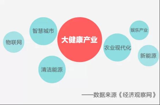 李克强总理|未来中国将成为全球健康产业最大市场!